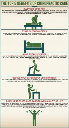 Our Mankato Chiropractic office offers much more that pain relief. Take a look at this article to find out the many other benefits to being under Chiropractic care Benefits Of Chiropractic Care, Chiropractic Quotes, Chiropractic Therapy, Chiropractic Office, Family Chiropractic, Chiropractic Wellness, Massage Benefits, Acupressure, Acupuncture