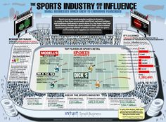 Infographic sports marketing info on