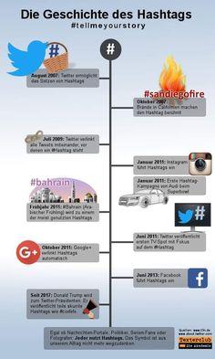 Hashtags, Twitter, Social Media Marketing, Facebook, History, Instagram, Handy Tips, Social Networks, Training