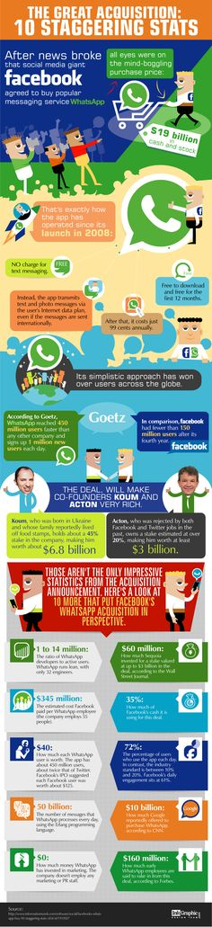 The Great Acquisition: 10 Staggering Stats   #Infographic #Facebook #Whatsapp #SocialMedia