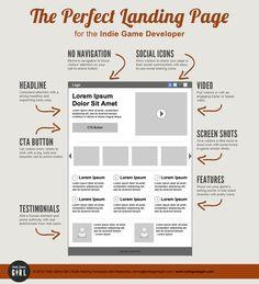 Créer une landing page parfaite en SEO