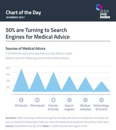 50 percent of people researched turn to search engines for medical advice Social Media Training, Social Business, Medical Advice, New Tricks, Internet, Search Engine, Infographics, Health Care, Chart