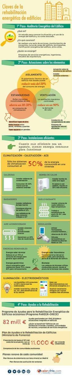 Claves de la #rehabilitaciónenergética de edificios y los pasos a seguir #infografiacyf