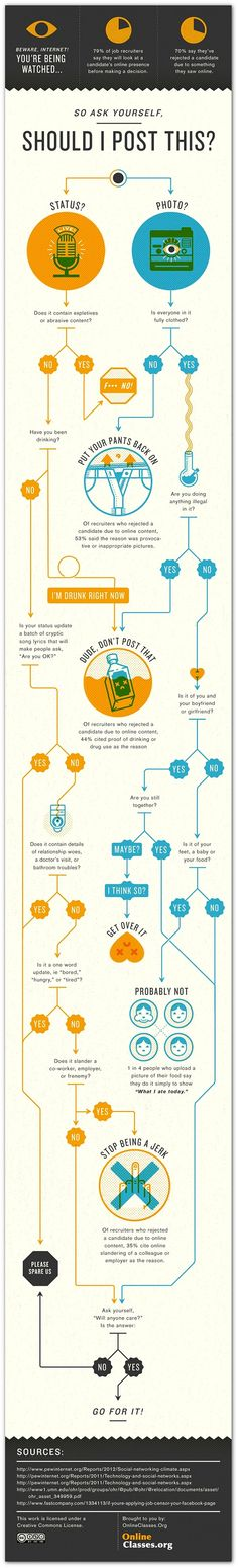 So ask yourself, should I post this ? What to share or not share on #socialmedia #infographic