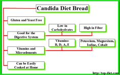 One of several amazing reasons for having the Candida diet is that you simply can easily replicate everything, including candida bread!  With no Candida bread your current healthy and balanced menus is going to be boring. However, lots of people have noted that after eliminating gluten, grains, sugars from their diet programs they skilled a significant improvement in their general health.