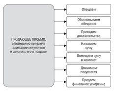Структура продающего письма