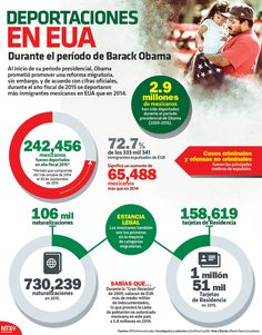 Obama prometió promover una reforma migratoria, sin embargo, y de acuerdo con cifras oficiales, durante el año fiscal de 2015 se deportaron más inmigrantes mexicanos en EUA que en 2014. #Infographic