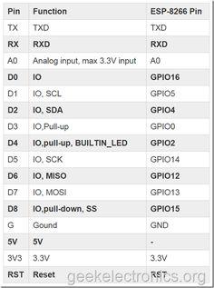 WeMos D1 R2 на ESP8266 – первое знакомство