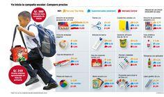 Ya inicia la campaña escolar. Compare precios de materiales escolares en tres lugares diferentes