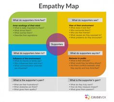 Empathy Mapping can help nonprofits engage with their audience.  Rob Wu, CEO of CauseVox explains how.