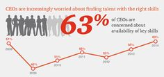 17th Annual Global CEO Survey: CEOs' views on Sustainability: PwC