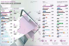 Tasas de las Tarjetas para Usos en el Exterior #Financiero
