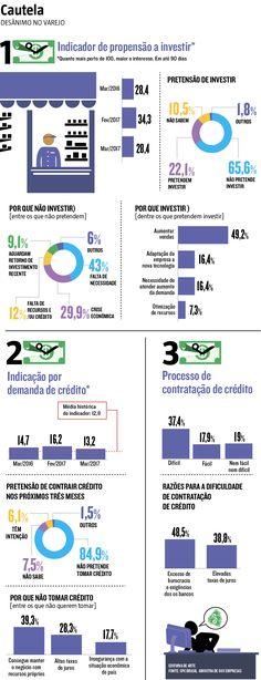 A economia brasileira ainda vai demorar a sair da estagnação, sugere pesquisa do SPC Brasil, que aponta que 66% dos micro e pequenos empresários da área de varejo não pretendem investir nos próximos três meses. O mesmo levantamento revela que 84,9% dos entrevistados não querem contrair crédito no mesmo período. (21/04/2017) #Economia #SPC #Indicador #Financeiro #Empresário #MEI #Micro #Pequena #Empresa #Varejo #Infográfico #Infografia #HojeEmDia