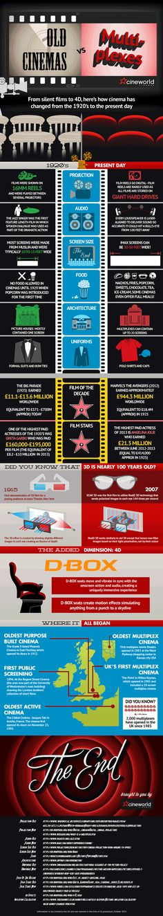 Old Cinemas vs. Multiplexes #Infographics #Image #Movies — Lightscap3s.com