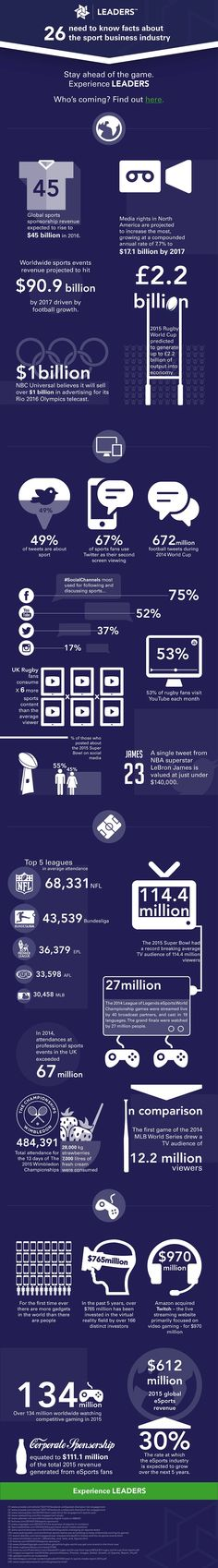[INFOGRÁFICO] 26 datos sobre el negocio del deporte #digisport #smsports #sportbiz