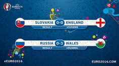 Euro 2016 France (Grupo B): Resultados | Football Manager All Star