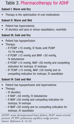 Pharmacotherapy for ADHF .....USPharmacist.com > Acute Decompensated Heart Failure