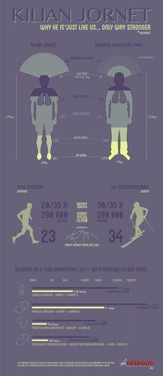 Kilian Jornet Infographic