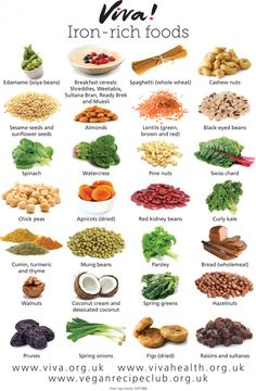 This iron rich foods chart colourfully displays all the rich sources of plant-based iron, from chickpeas to curly kale.'s 'Healthy Reminders' series. It is laminated, so is ideal to stick up in the kitchen or in classrooms. Foods With Iron, Foods High In Iron, High Iron Diet, Iron Based Foods, Snacks High In Iron, Veggies High In Iron, Good Iron Foods, Iron Rich Foods List, Foods That Contain Iron
