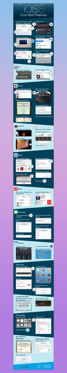 iOS 8 infographic on Behance