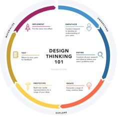 Design Thinking Process (Quelle: Design Thinking 101, Nielson Norman Group)