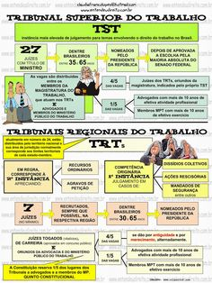 COMPOSIÇÃO DOS TRIBUNAIS DO TRABALHO - TST e TRTs Mental Map, Law School, Software, Coaching, Finance, Leis, Knowledge, Study, Science