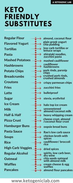 Keto Friendly Subtitute Ideas For Some Common Foods. All choices are low carb and reasonably nutritious. #KetogenicDietMenu #ATKINSDIET