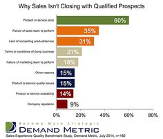 Why B2B Sales Leads Don't Convert - 60% say it is due to PRICE!!!