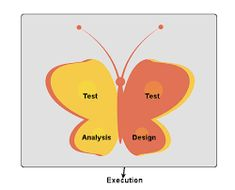butterfly test - Google Search Influenza Virus, Butterfly, Google Search, Fictional Characters, Fantasy Characters, Butterflies