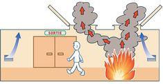 Principe du désenfumage naturel lorsque les lanterneaux sont ouverts Dpc, Firefighter Photography, Fire Protection System, Safety, Construction, Firemen, Security Guard, Building