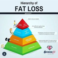 Fat Loss Tips! To know more visit Instagram :) #fatloss #weightloss #nutrition #exercise #health #healthy #healthylife