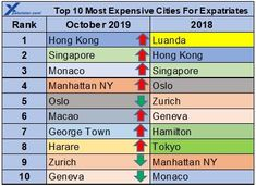 The top 10 most expensive cities for Expatriates to live in 2019. #HongKong is the most expensive city in the world in 2019, followed by #Singapore and #Monaco. The biggest change this year was #Harare in #Zimbabwe moving into the top 10. Cost Of Living, Most Expensive, Zimbabwe, Monaco, Hong Kong, Singapore, Cities, Change, Live