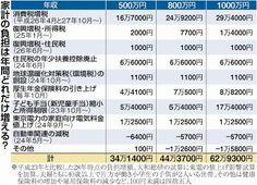消費増税法成立 4年後、年34万円負担増 40代男性、妻と小学生2人の場合