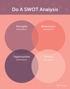 How To DO A SWOT analysis for your business- perfect for entrepreneurs, small business owners, and retailers who want to grow their business.