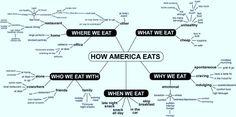 Language map of how America eats