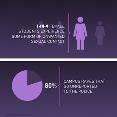 Sexual violence on campus has become a national epidemic. A recent survey found 1 in 4 female students experience some form of unwanted sexual contact before they graduate even though 80% of campus rapes go unreported to the police. Follow the full story on campus sexual assault by tapping over to @mic.