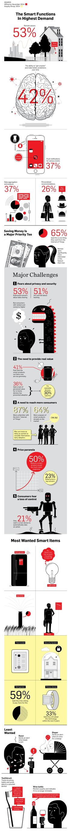 Infographic: Why Consumers Have Failed to Adopt the Internet of Things | Adweek