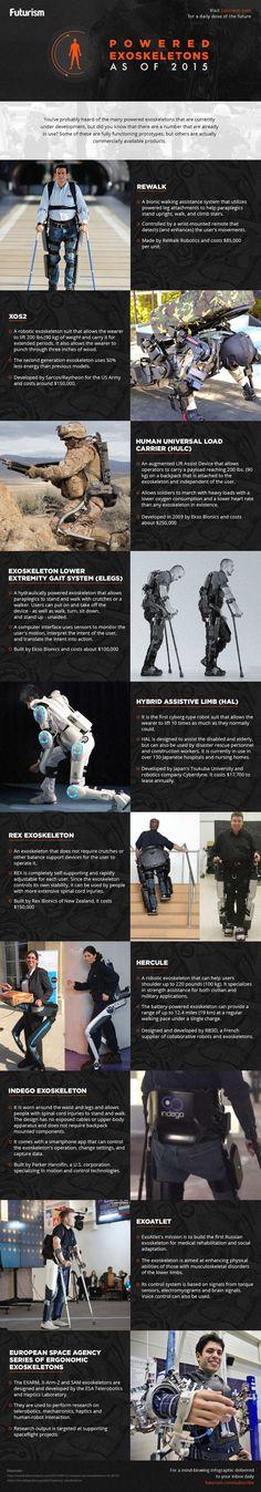 Powered Exoskeletons