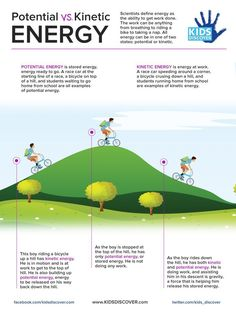 Scientists define energy as the ability to get work done. This lesson free sheet explains the two states for which all energy exists: potential and kinetic.