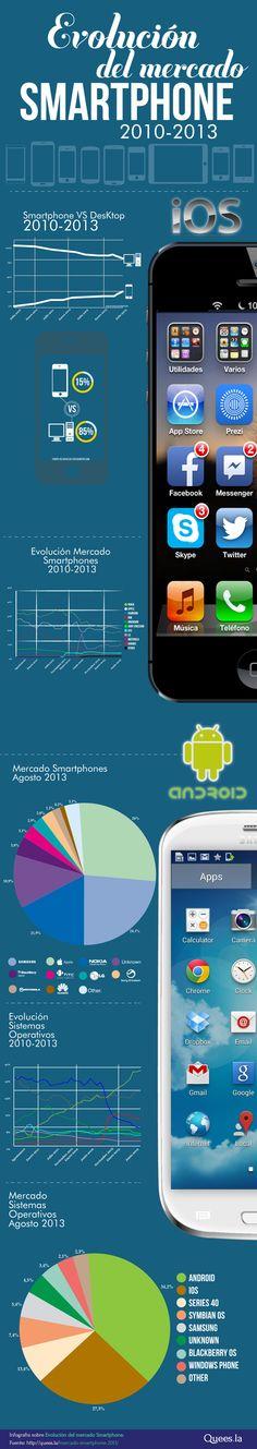 Evolución del mercado smartphone 2010-2013 #infografia