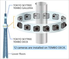 """Tokyo Skytrree multi camera control system : """"The Multi-Camera Control System consists of 12 D3S digital single-lens reflex cameras that continuously photograph the 360° view 24 hours a day. The interval between photographs can be set to any duration of not less than 30 seconds. The current settings are for 10-minute intervals between photographs during the daytime and 60-minute intervals at night."""