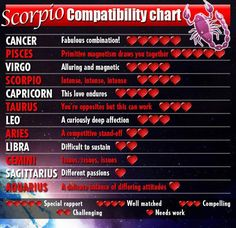 Scorpio compatibility chart with other signs