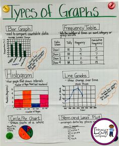 You'll not only find this types of graphs anchor chart, but many more ideas, tips, and inspiration for creating, displaying, and scoring anchor charts!