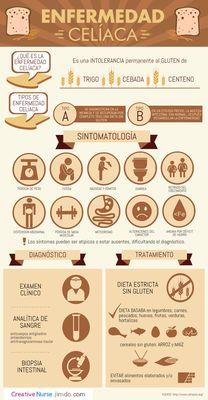 ENFERMEDAD CELIACA PARA ENFERMERIA