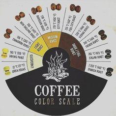 A R O M A  D I  C A F F É  . El tostado o #CoffeeRoasting es fundamental a la hora de determinar el sabor y aroma del café. . En #AromaDiCaffé te brindamos un tostado medio. Donde el balance y equilibrio organoléptico; es ideal para maximizar la experiencia final en cada taza del mejor café. .    . #CoffeeRoasting #CoffeeExperience . #AromaDiCaffé#MomentosAroma#SaboresAroma#Café#Caracas#Tostado#Coffee#CoffeeTime#CoffeeBreak#CoffeeMoments#CoffeeAdicts#CoffeeAddicts