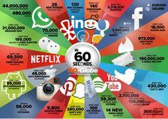 Que pasa en internet en 60 segundos