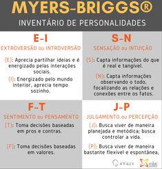 O que é a Tipologia da Personalidade de Myers Briggs ou Myers-Briggs Type Indicator® (MBTI®) Mbti, Personalidade Istj, Esfp, I Am Sad, Personality, Feelings, Anime Naruto, Wattpad, Making Decisions
