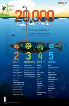 20 000 leads under the sea: new lead generation ideas and combinations to jump start those creative juices Inbound Marketing, Content Marketing, Internet Marketing, Online Marketing, Digital Marketing, Lead Generation, Lead Nurturing, Business Entrepreneur, Business Tips