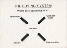 The Buying System - Stephen King.