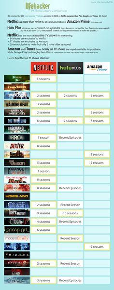 TV Streaming Head-to-Head: Netflix vs Hulu vs Amazon Prime #infographic
